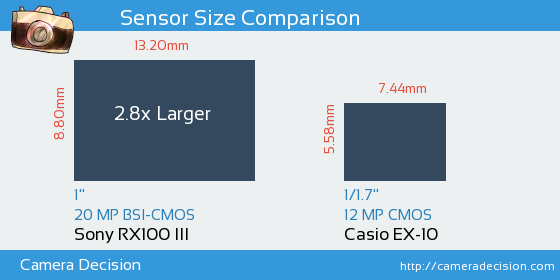 Sony RX100 III vs Casio EX-10 Sensor Size Comparison