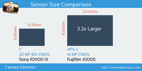 Sony RX100 V vs Fujifilm X100S Detailed Comparison
