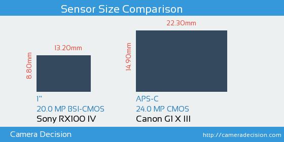 Sony RX100 IV vs Canon G1 X III Sensor Size Comparison