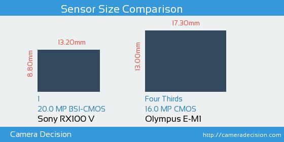 Sony RX100 V vs Olympus E-M1 Sensor Size Comparison