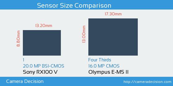 Sony RX100 V vs Olympus E-M5 II Sensor Size Comparison