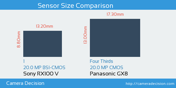 Sony RX100 V vs Panasonic GX8 Sensor Size Comparison