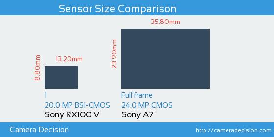 Sony RX100 V vs Sony A7 Sensor Size Comparison