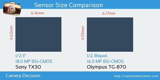 Sony TX30 vs Olympus TG-870 Sensor Size Comparison