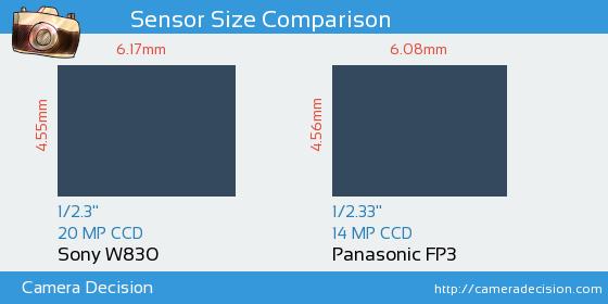 Sony W830 vs Panasonic FP3 Sensor Size Comparison