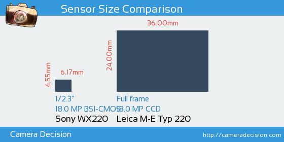 Sony WX220 vs Leica M-E Typ 220 Sensor Size Comparison