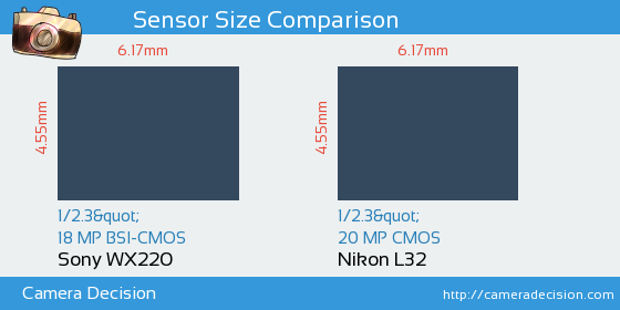 Sony WX220 vs Nikon L32 Sensor Size Comparison