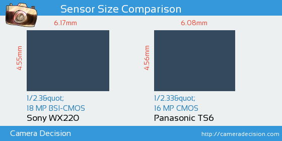 Sony WX220 vs Panasonic TS6 Sensor Size Comparison