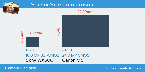 Sony WX500 vs Canon M6 Sensor Size Comparison