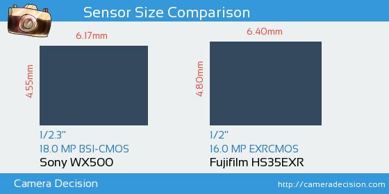 Sony WX500 vs Fujifilm HS35EXR Sensor Size Comparison