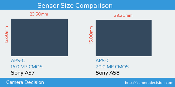 Sony A57 vs Sony A58 Sensor Size Comparison