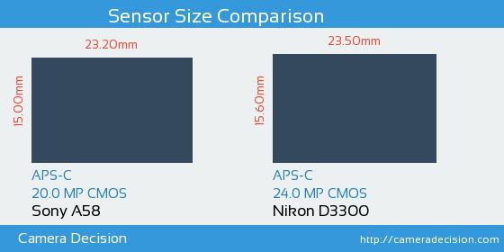 Sony A58 vs Nikon D3300 Sensor Size Comparison