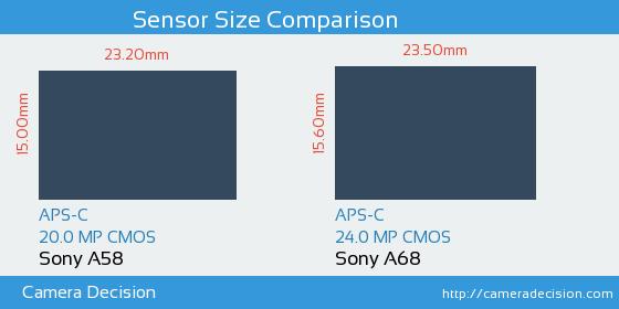 Sony A58 vs Sony A68 Sensor Size Comparison