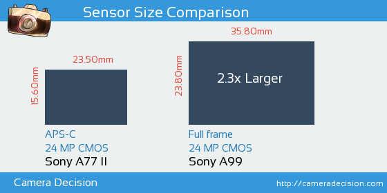 Sony A77 II vs Sony A99 Sensor Size Comparison