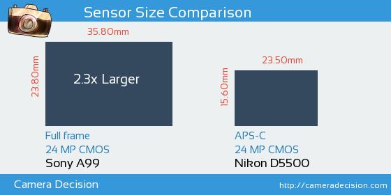 Sony A99 vs Nikon D5500 Sensor Size Comparison