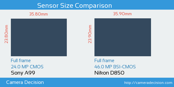 Sony A99 vs Nikon D850 Sensor Size Comparison