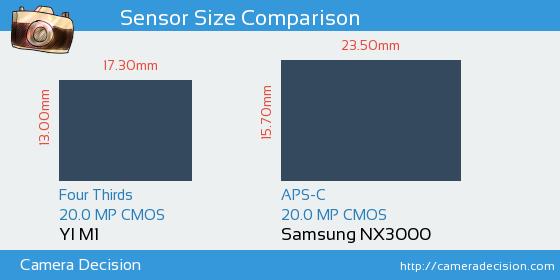 YI M1 vs Samsung NX3000 Sensor Size Comparison