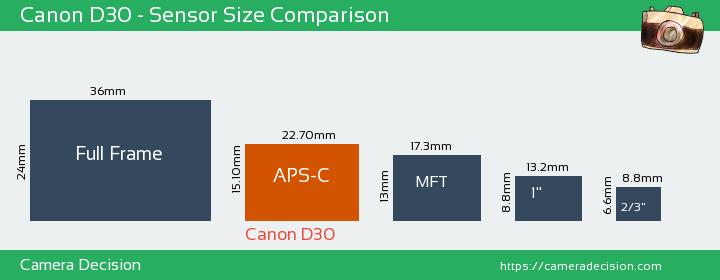Canon D30 Sensor Size Comparison
