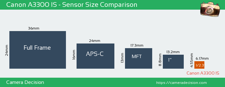 Canon A3300 IS Sensor Size Comparison