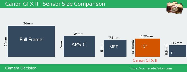 Canon G1 X MII Sensor Size Comparison