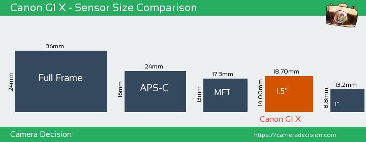 Canon G1 X Sensor Size Comparison