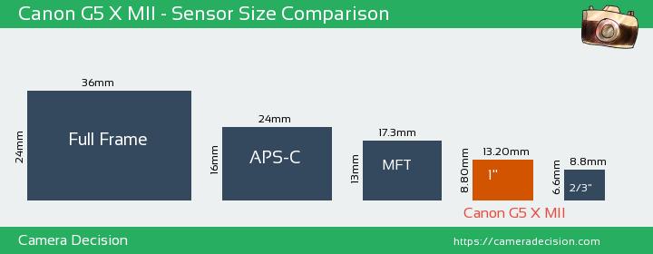 Canon G5 X MII Sensor Size Comparison