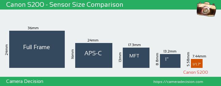 Canon S200 Sensor Size Comparison