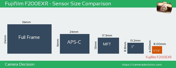 Fujifilm F200EXR Sensor Size Comparison