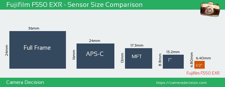 Fujifilm F550 EXR Sensor Size Comparison