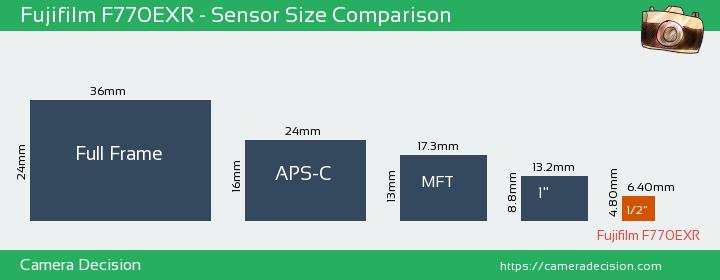 Fujifilm F770EXR Sensor Size Comparison