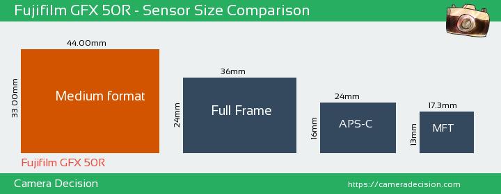 Fujifilm GFX 50R Sensor Size Comparison