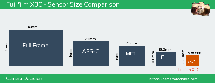 Fujifilm X30 Sensor Size Comparison