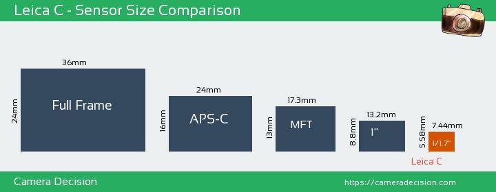 Leica C Sensor Size Comparison
