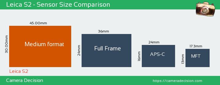 Leica S2 Sensor Size Comparison