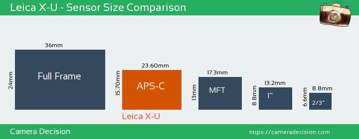 Leica X-U Sensor Size Comparison