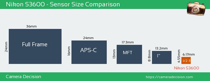 Nikon S3600 Sensor Size Comparison