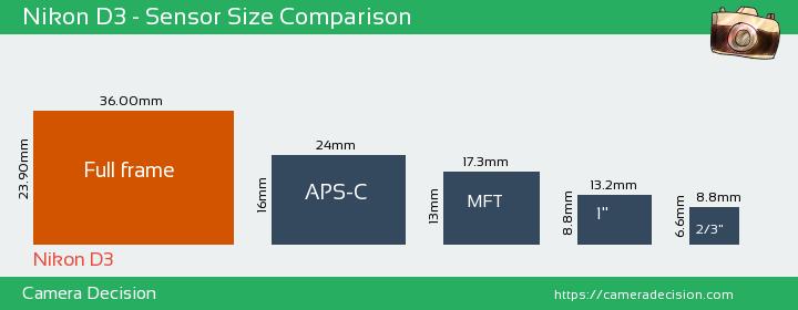 Nikon D3 Sensor Size Comparison
