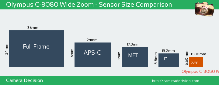 Olympus C-8080 Wide Zoom Sensor Size Comparison