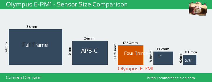 Olympus E-PM1 Sensor Size Comparison