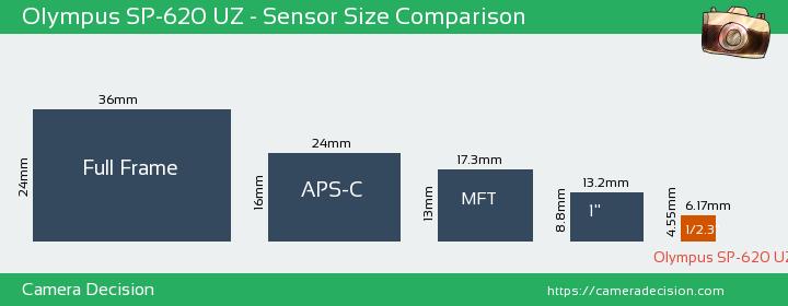 Olympus SP-620 UZ Sensor Size Comparison