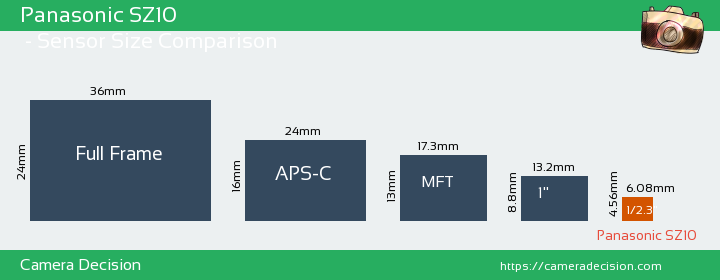 Panasonic SZ10  Sensor Size Comparison