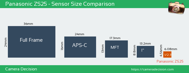 Panasonic ZS25 Sensor Size Comparison