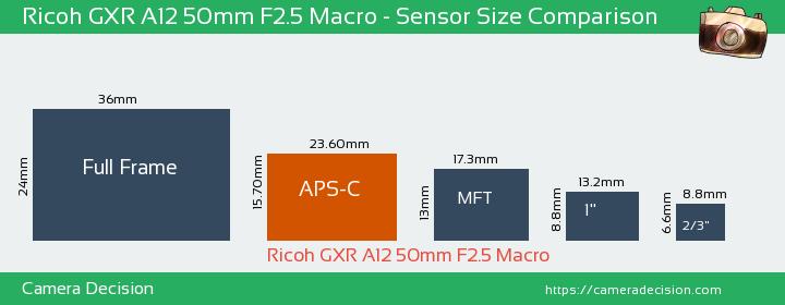 Ricoh GXR A12 50mm F2.5 Macro Sensor Size Comparison