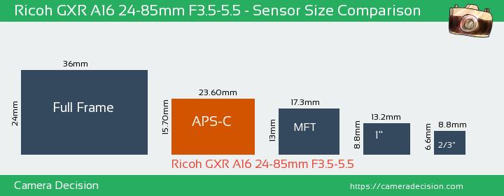 Ricoh GXR A16 24-85mm F3.5-5.5 Sensor Size Comparison