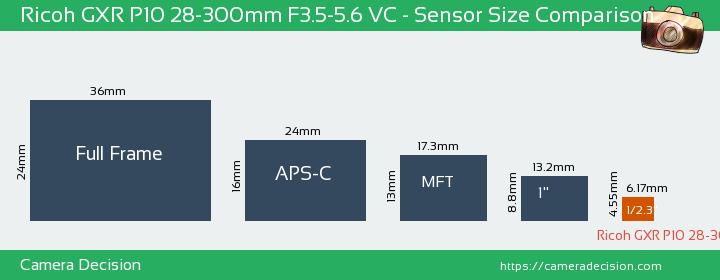 Ricoh GXR P10 28-300mm F3.5-5.6 VC Sensor Size Comparison