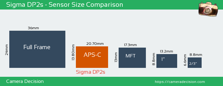 Sigma DP2s Sensor Size Comparison