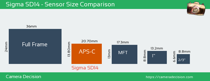 Sigma SD14 Sensor Size Comparison