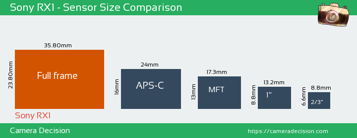 Sony RX1 Sensor Size Comparison