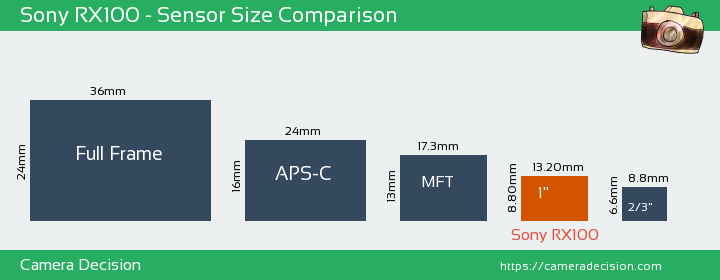 Sony RX100 Sensor Size Comparison