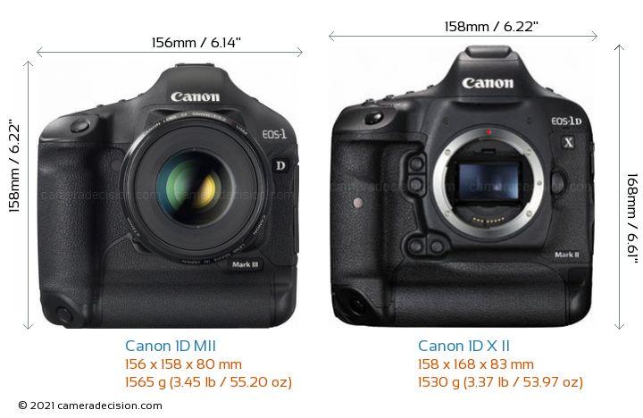 Canon 1D MII vs Canon 1D X II Camera Size Comparison - Front View